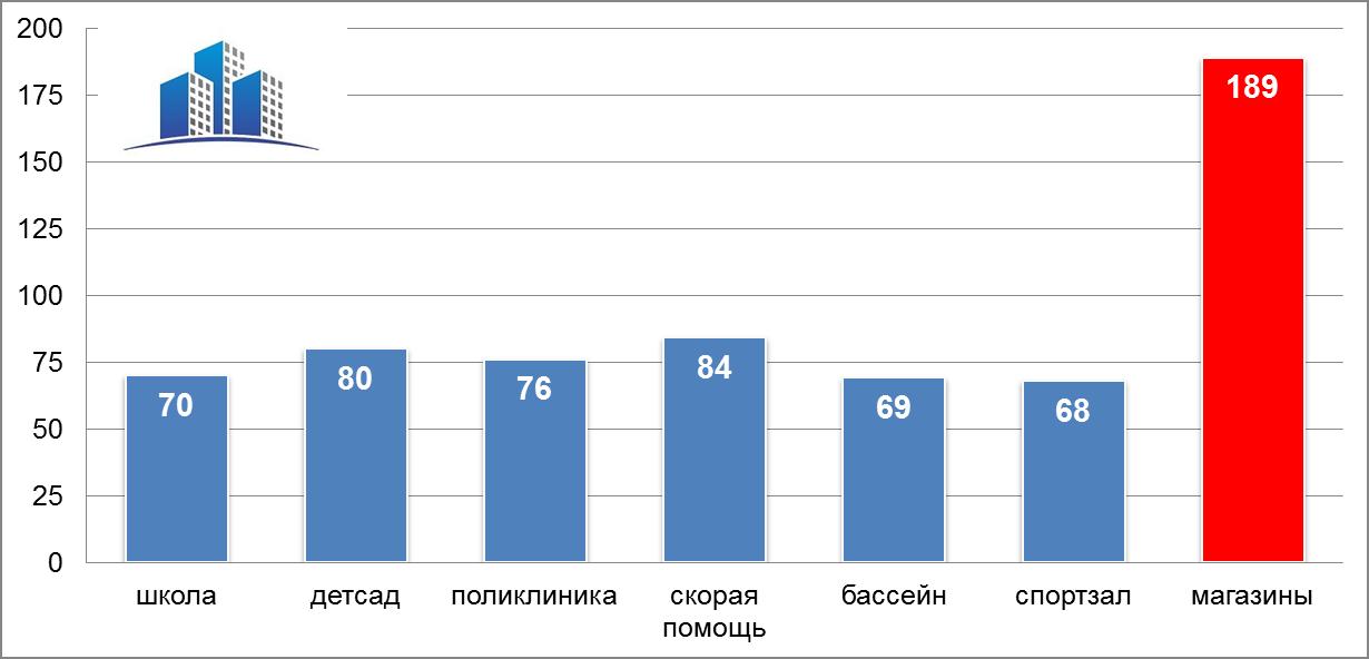 Социальные объекты Петербурга СПБ данные